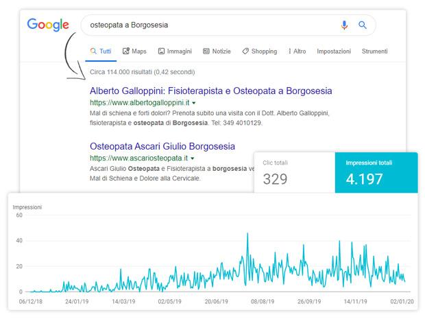 posizionamento-siti-web-seo-osteopata